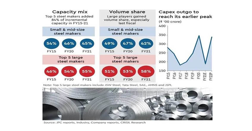 Large steel players made gains in FY21